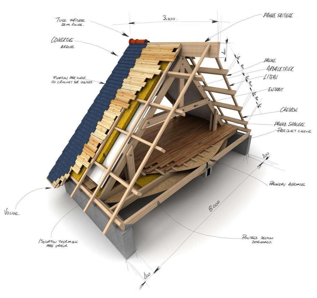 Produits entretien toiture